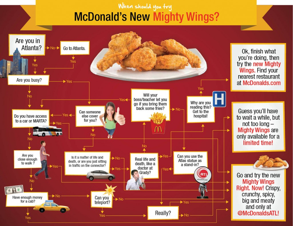 mcdonalds Mighty Wings