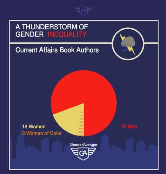 GenderAvengers